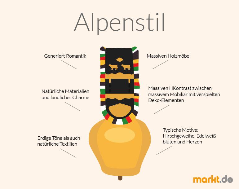 Der h ttenstil bzw das alpenhaus wohntipps f r die deko - Alpenstil deko ...