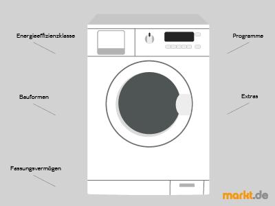 Grafik Waschmaschine