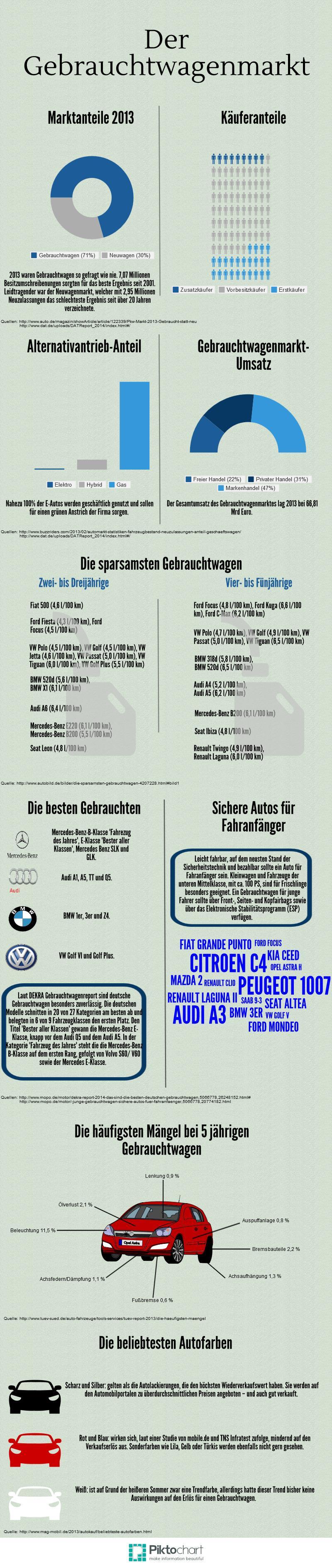 Gebrauchtfahrzeugmarkt