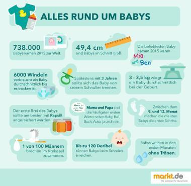 Grafik Fakten über Babys in Deutschland