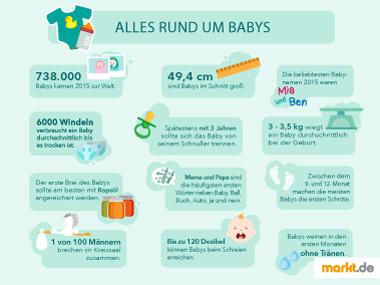 Infografik Fakten über Babys in Deutschland