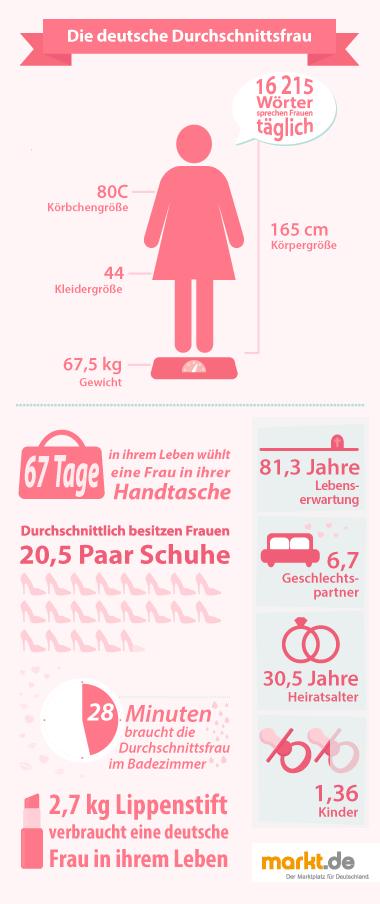 Infografik Deutsche Durchschnittsfrau