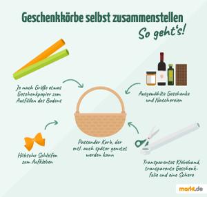Grafik mit Anleitung zum Zusammenstellen eines Geschenkkorbes
