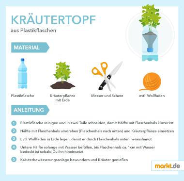 Grafik DIY Kräutertopf