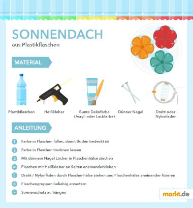 Grafik DIY Sonnendach
