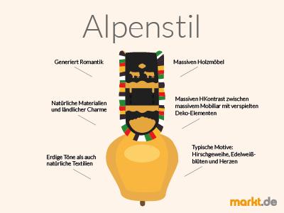 Grafik Alpenstil