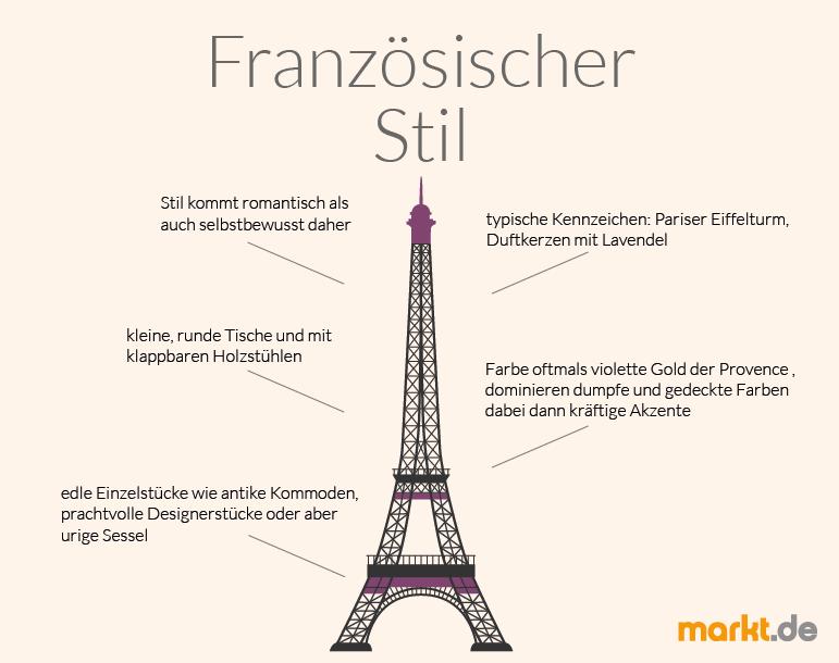 Französisch Wohnen: Tipps & Wohnideen für das Einrichten der ...