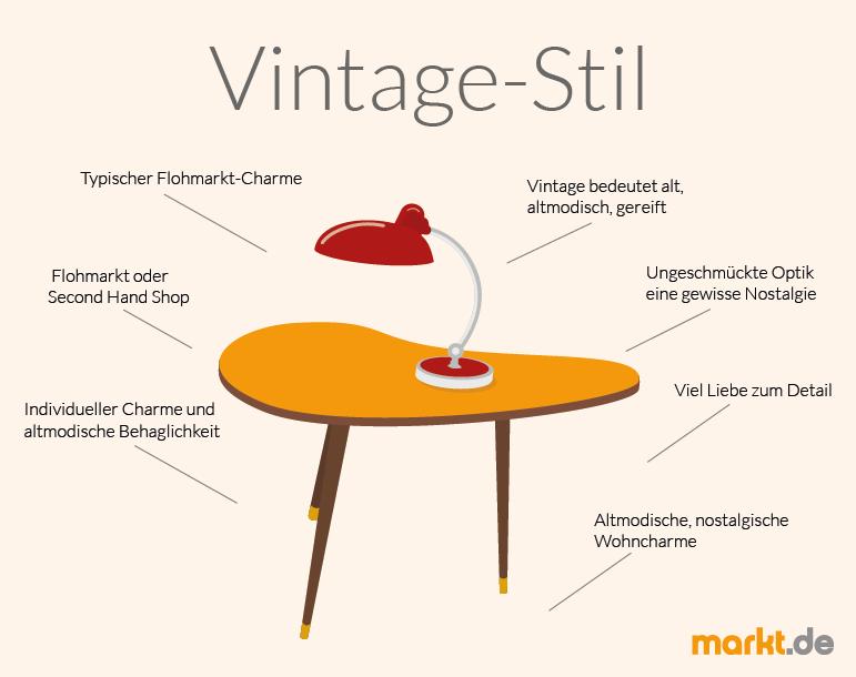 Einrichten Im Vintage Style: Tipps Für Die Einrichtung Der Wohnung Im  Nostalgischen Vintage Wohnstil