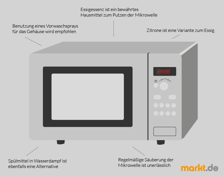 Tipps für die Mikrowellenreinigung | markt.de