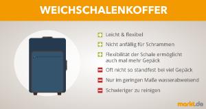 Grafik Weichschalenkoffer Vor- und Nachteile.