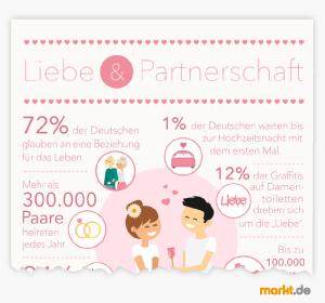 Infografik Liebe und Partnerschaft