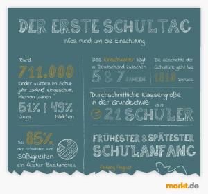 Infografik Schulanfang