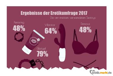 Infografik Erotikumfrage Sextoys & Zubehör