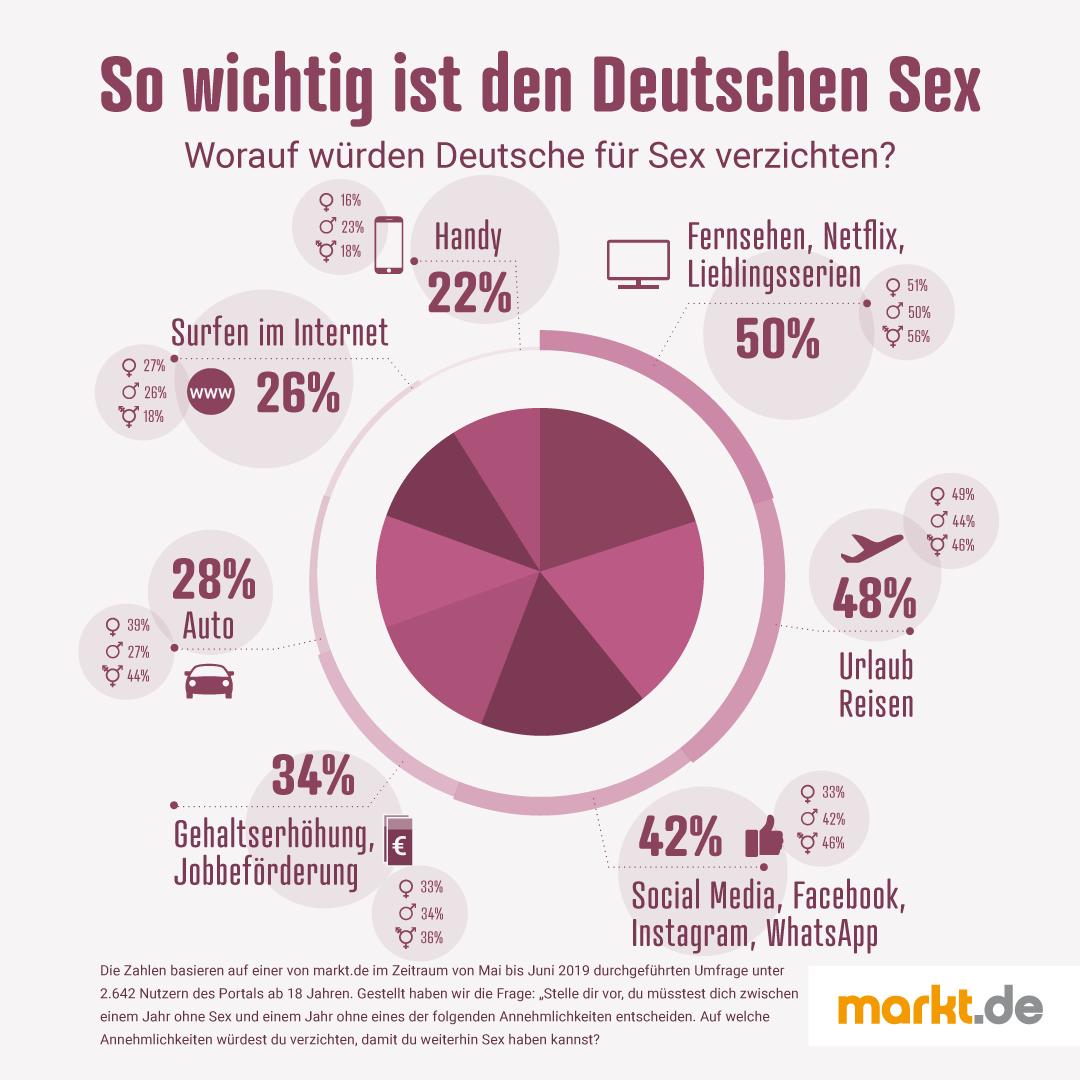 Infografik Auf was verzichten für Sex?