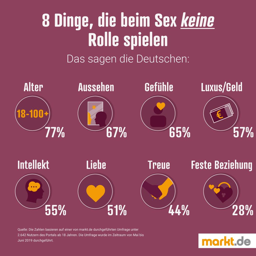 Infografik Was ist wichtiger als Sex?