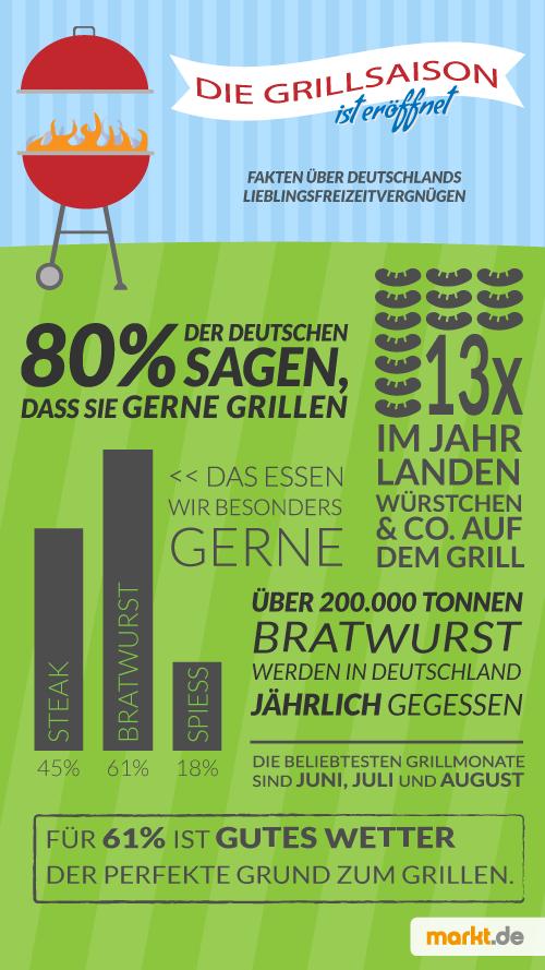 Infografik Grillen in Deutschland