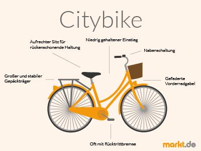 Grafik Cityrad