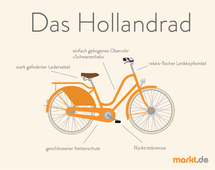 kommt das hollandfahrrad aus holland. Black Bedroom Furniture Sets. Home Design Ideas