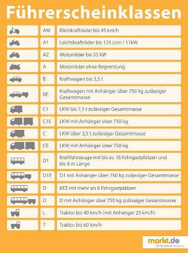 Bild Infografik zum Thema Führerscheinklassen