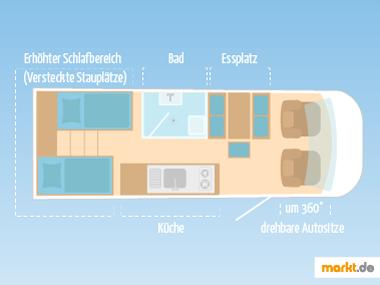 Wohnwagen Innenansicht