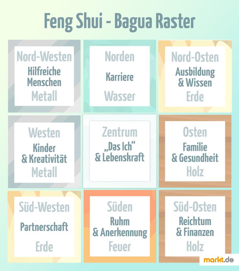 Feng shui garten bagua  Feng Shui im Garten einsetzen | markt.de