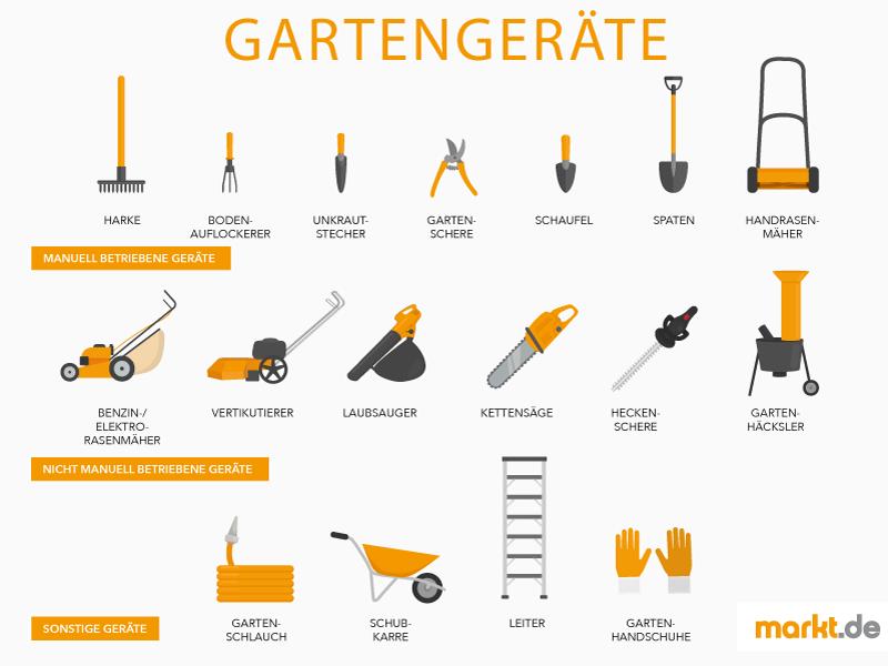 Infografik wichtige Gartengeräte