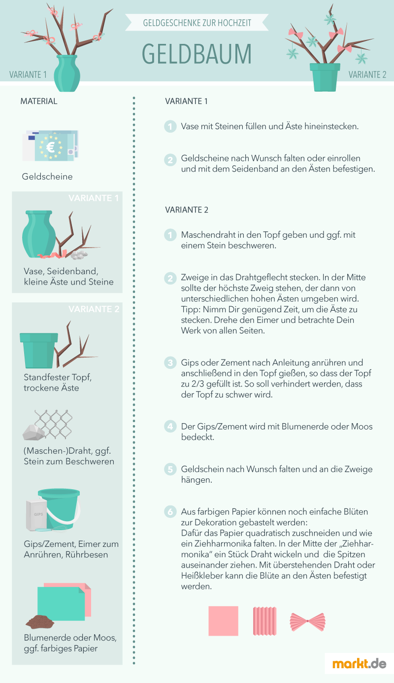 Tolle Maschendraht Und Zement Zeitgenössisch - Der Schaltplan ...