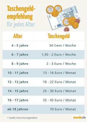 Taschengeld-Empfehlung Tabelle