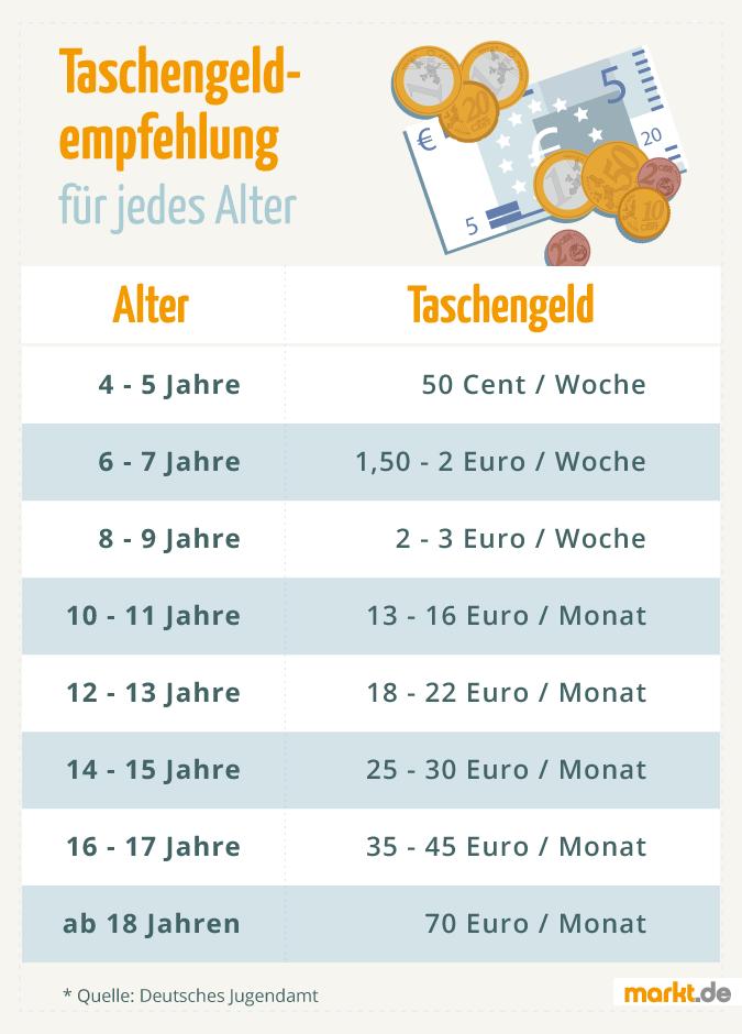 Taschengeld Empfehlung Jugendamt 2021