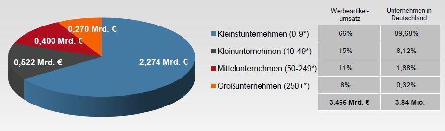 Grafik Werbeartikel