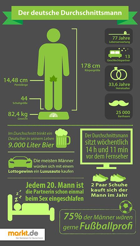 Penis deutscher durchschnitt Forschung an