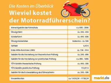 Motorradkosten