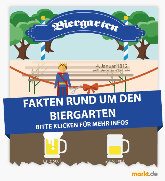 Infografik Biergarten und Bier