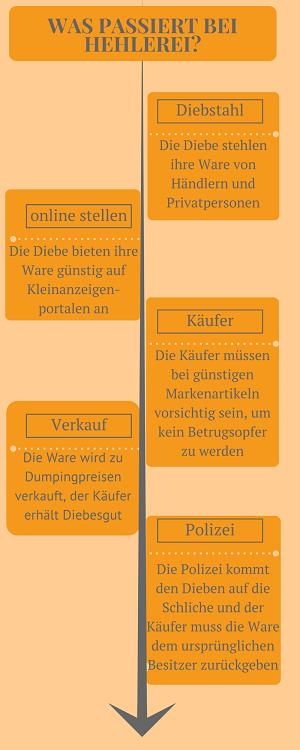 Hehlerei Infografik