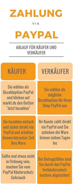 PayPal bietet für Käufer und Verkäufer viele Vorteile.