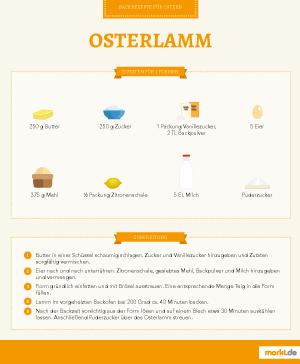 Grafik Rezept Osterlamm