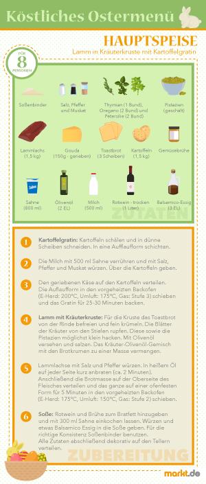 Grafik Rezept Lamm in Kräuterkruste