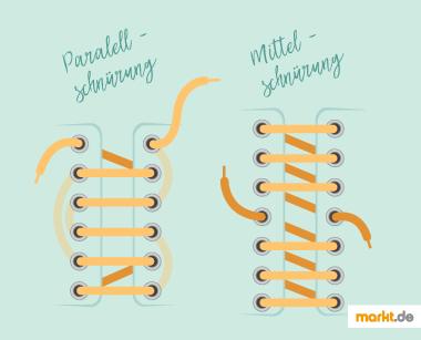 Infografik Parallel- und Mittelschnürung