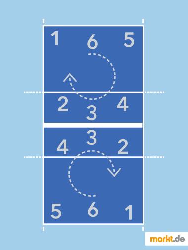 Infografik Rotationsregeln Volleyball