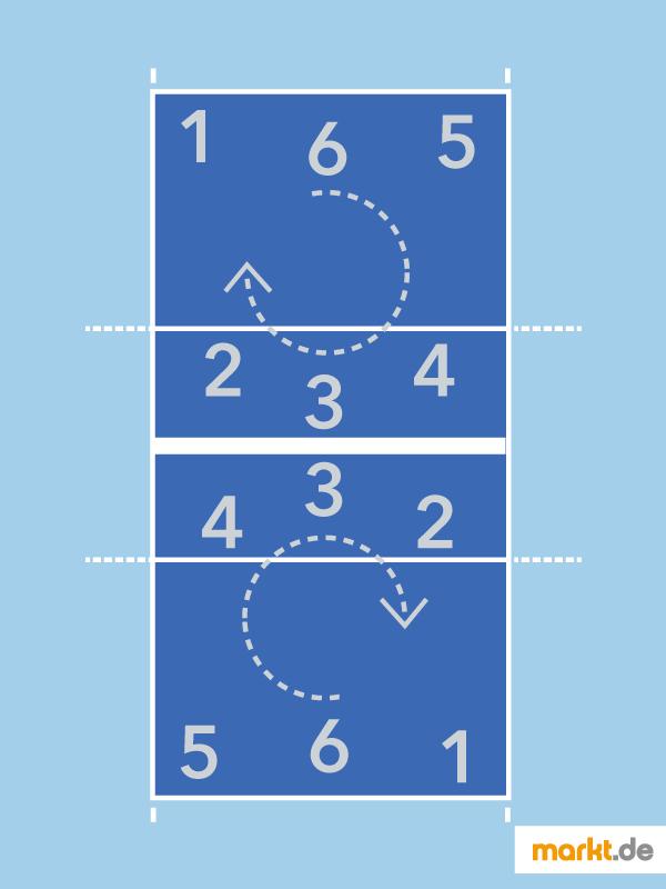Volleyball Grundregeln