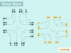 Grafik Tanzschritte Wiener Walzer