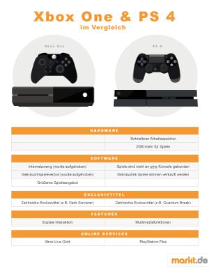 Übersichtgrafik Unterschiede zwischen XBox One und PS4