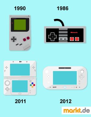 Grafik Übersicht Nintendokonsolen