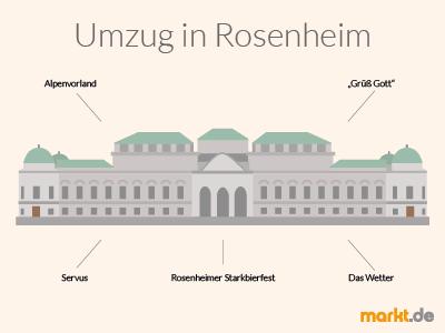 Grafik Rosenheim