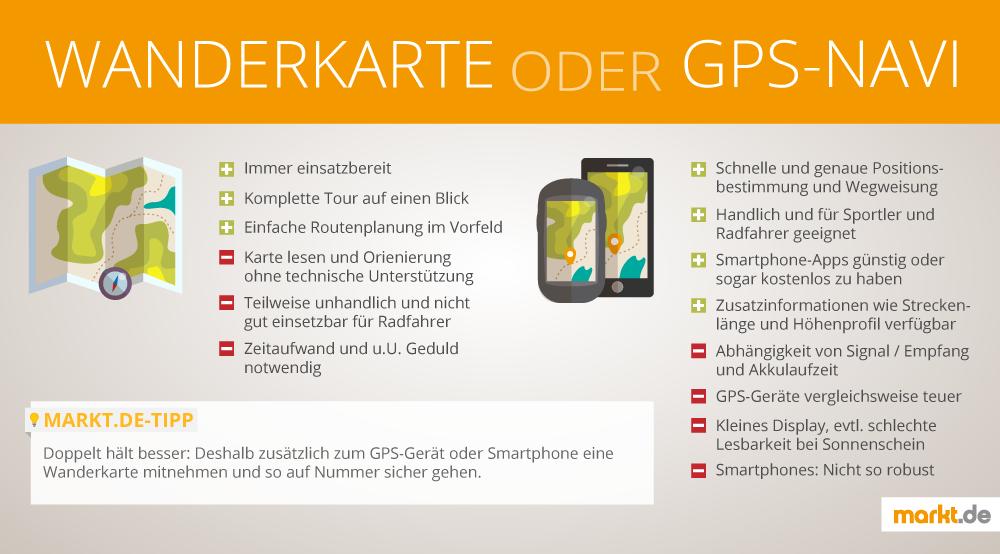 Infografik Wanderkarte und GPS