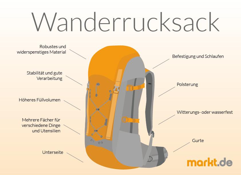 Infografik Wanderrucksack