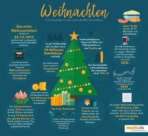 Infografik Weihnachten