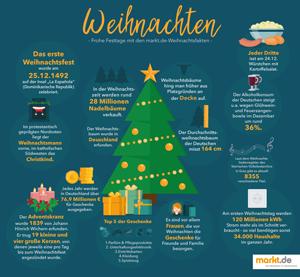 Infografik Fakten zu Weihnachten