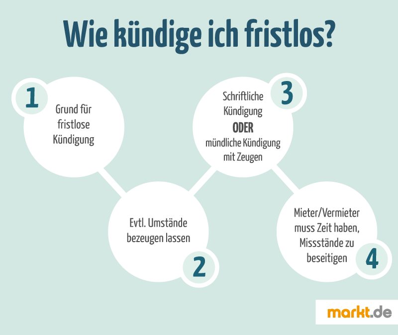 Fristlose Kündigung eines Mietvertrags | markt.de
