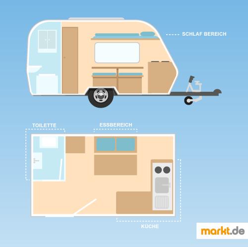 Wohnwagen Umbauen eigenaustausch und umbau eines wohnmobils markt de